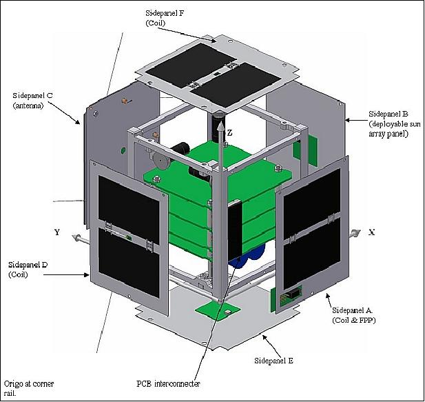 How to build CubeSats (small satellites) - Cubesat Forum